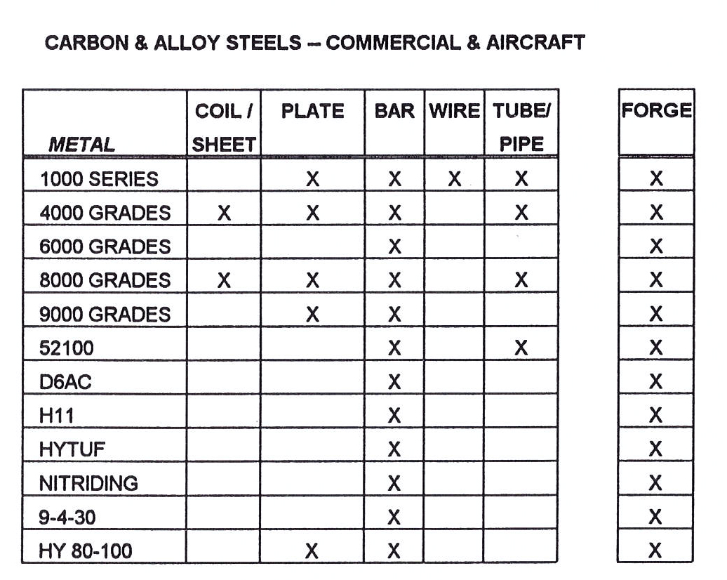 Buy industrial metal alloy steel grade nitralloy 135 modified vac b nvjuhfo Choice Image